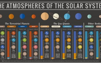Solar system,atmosphere,gases,information