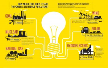 Gas,Coal,hydroelectric,nuclear,wind,Solar